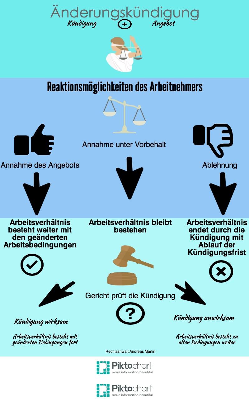 änderungskündigung Was Nun Rechtsanwalt Arbeitsrecht Berlin Blog